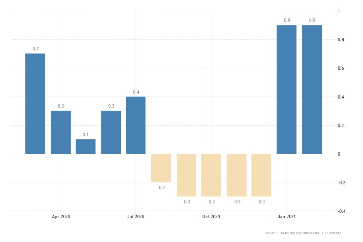 Subdued inflation in the Eurozone to compell the ECB to keep the accomodative monetary policy stance