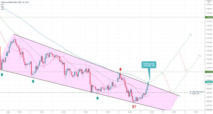 The first test for gold's bullish pullback is the minor resistance level at 1715.00
