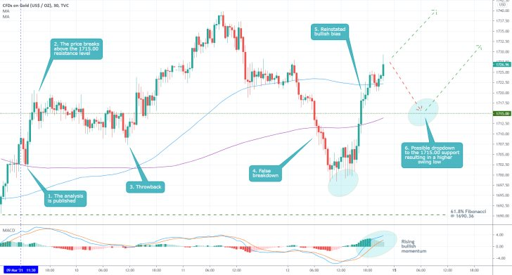 Gold's price action is currently consolidating above the 1715.00 support level as bullish momentum rises