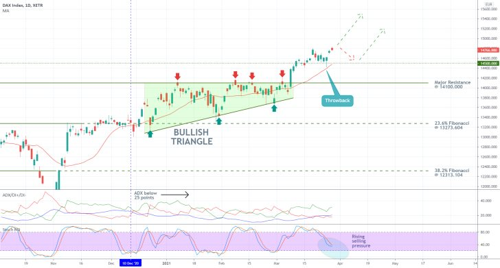 The DAX is consolidating above 14500.00 after a recent bullish breakout