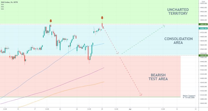 The 1h chart demonstrates the possibility for a bearish correction on the German DAX index