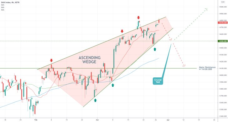 The DAX is developing an Ascending Wedge pattern, which could be a precursor to a bearish correction