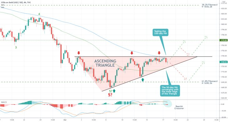 The price of Gold is currently formin an Ascending Triangle pattern ahead of FED's monetary policy meeting later today