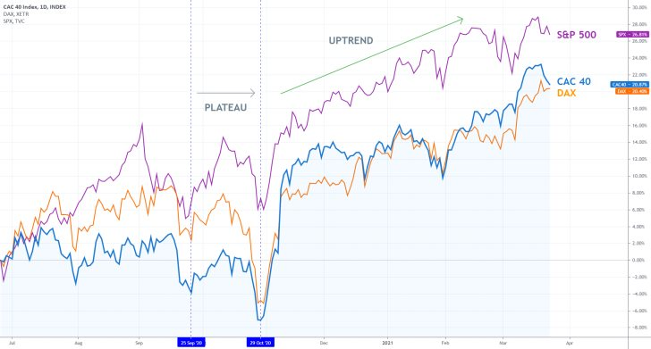 S&P 500, DAX, CAC 40 continue to rally, driven by strong global demand