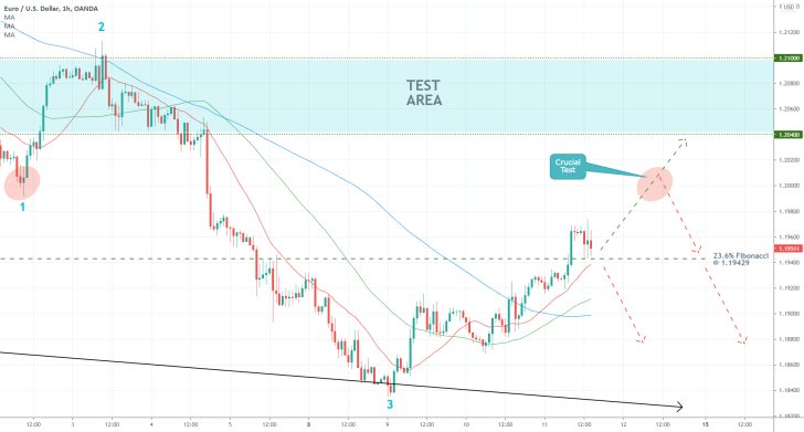 The EURUSD is nearing the minor resistance level at 1.20400