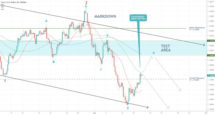 The EURUSD is forming a bullish pullback on the 4H price chart