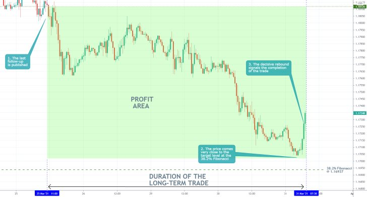 The EURUSD's bearish downtrend came very close to the target level at the 38.2% Fibonacci retracement level at 1.16937