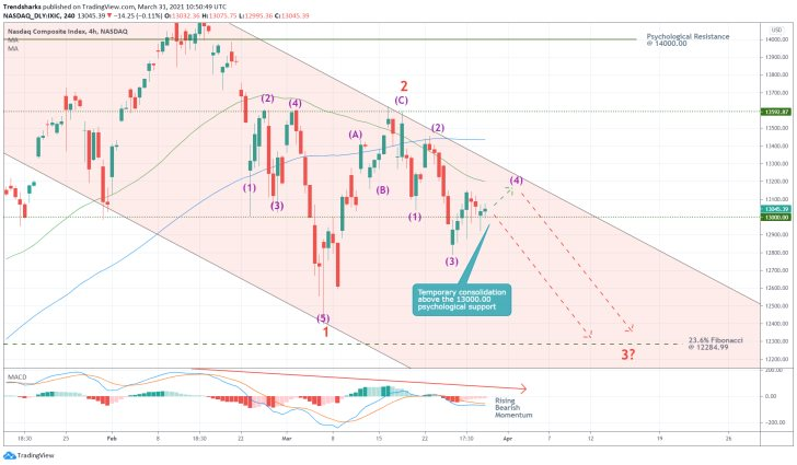 The Nasdaq falls in a major downtrend, underpinned by a 1-5 Elliott Impulse Wave Pattern, as bearish bias climbs
