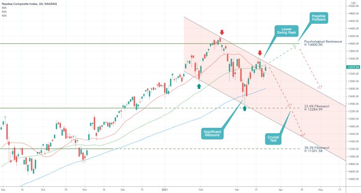 The nasdaq composite is in the early stages of developing a new downtrend after a recent rebound from the psychological resistance level at 1.40000