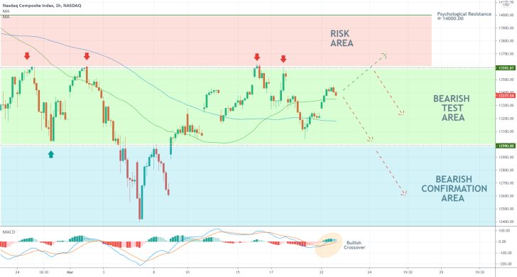 The Nasdaq index ready to fall despite the risk of adverse fluctuations in the short-term