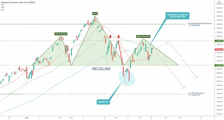 The Nasdaq IXIC formed a Head and Shoulders Pattern, signalling more bearsih dropdowns