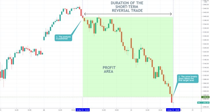The new downtrend on the Nasdaq Composite has begun with bearish sentiment increasing