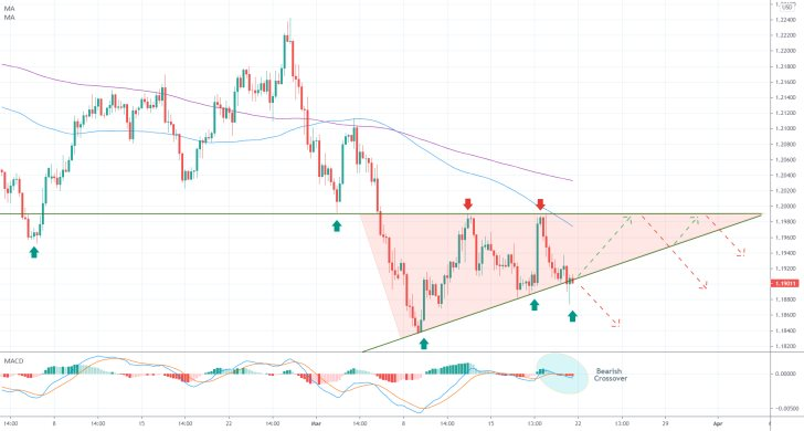 The EURUSD is currently forming a Triangle pattern in a strong downtrend