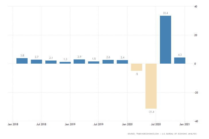 US GDP growth rate reached 4.3% in Q4 of 2020.