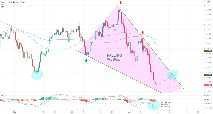 The EURUSD continues to fall in a downtrend on strong bearish sentiment