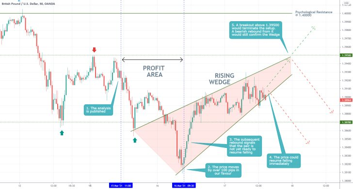 GBPUSD's downtrend will likely resume from the rising wedge pattern on the 30 minute price chart