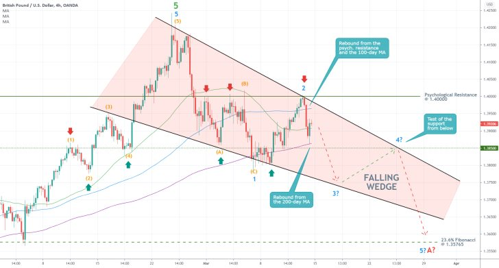 The GBPUSD is forming a Falling Wedge pattern, as dollar bulls gain momentum