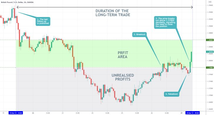 the GBPUSD completed a bullish reversal, which signalled the completion of our selling position