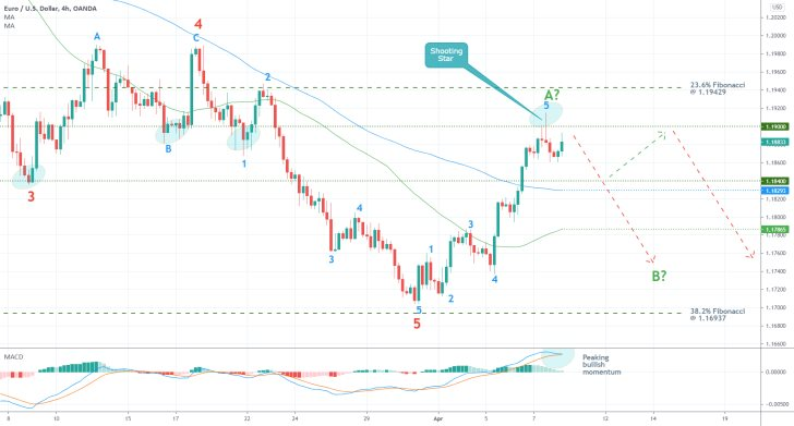 The EURUSD is ready to resume falling after having completed a 1-5 Elliott impulse wave pattern. The bullish correction is over