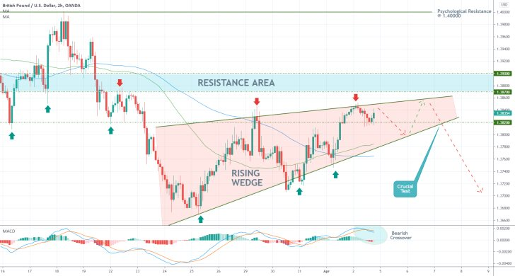 The GBPUSD is developing a Rising Wedge pattern before the broader bearish trend can resume developing