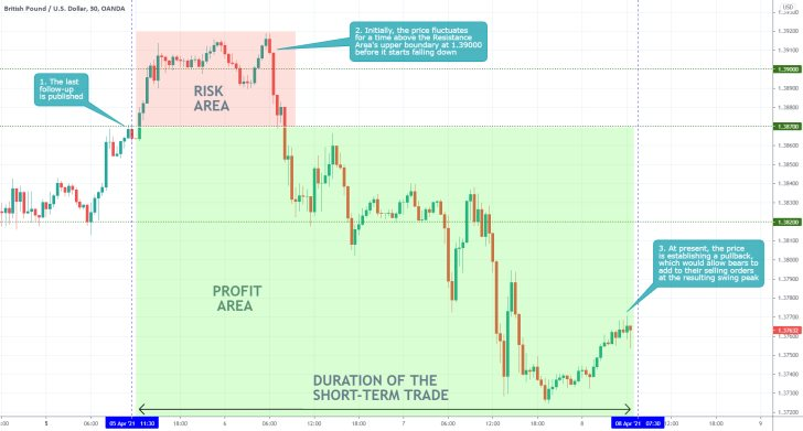 The GBPUSD started developing a new bearish trend and is currently headed towards the 23.6% Fibonacci retracement level
