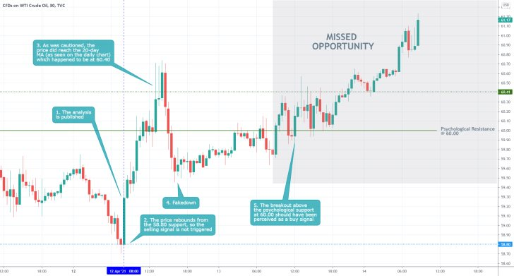 The price of crude oil started developing a new bullish trend after it broke out above the psychologically significant resistance level at 60.00