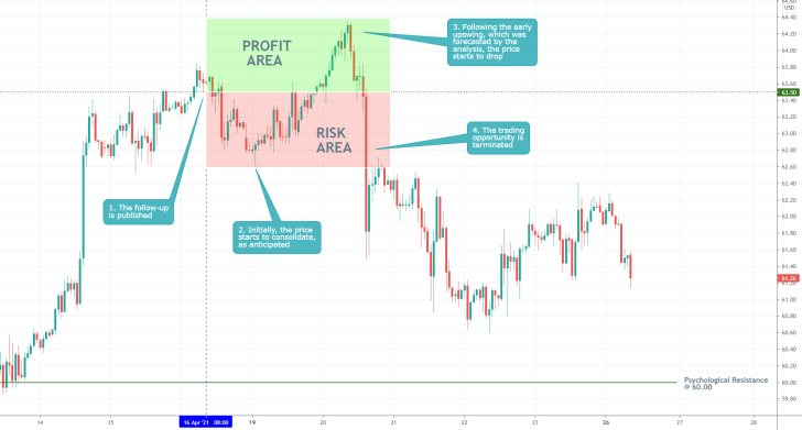 The price of WTI (crude oil) established a bearish reversal recently