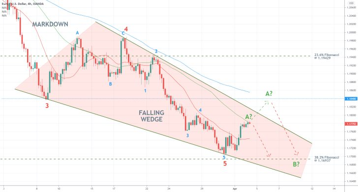 EURUSD appears to be forming a Falling Wedge pattern on the 4h chart