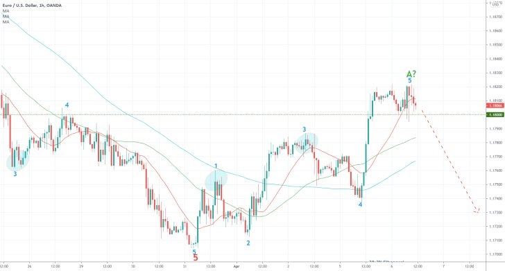 The EURUSD completed a minor bullish correction taking the form of a 1-5 impulse wave pattern, as postulated by the Elliott Wave Theory