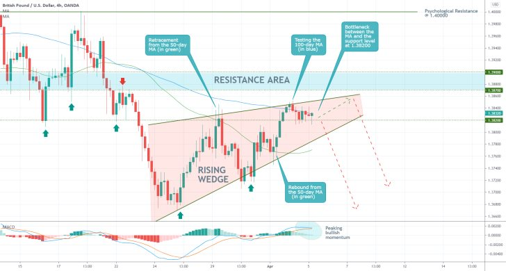 The Rising Wedge pattern on the GBPUSD is about to reach a peak, thereby terminating the bullish correction on the pair