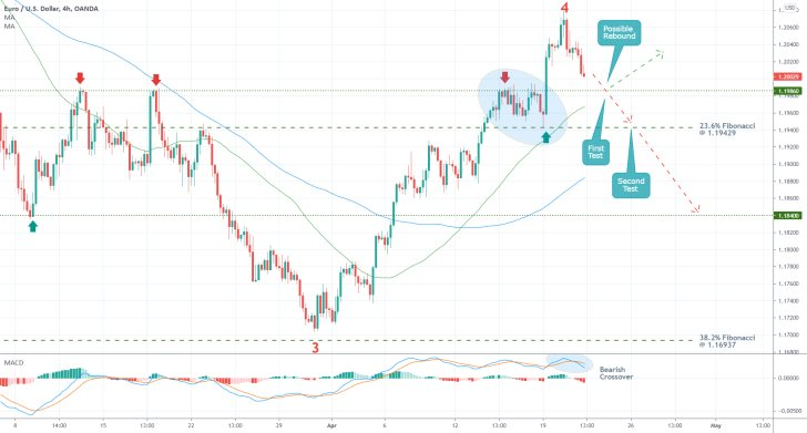 Bearish momentum on the EURUSD is quickly rising as the pair prepares to establish a new reversal from the recent swing peak
