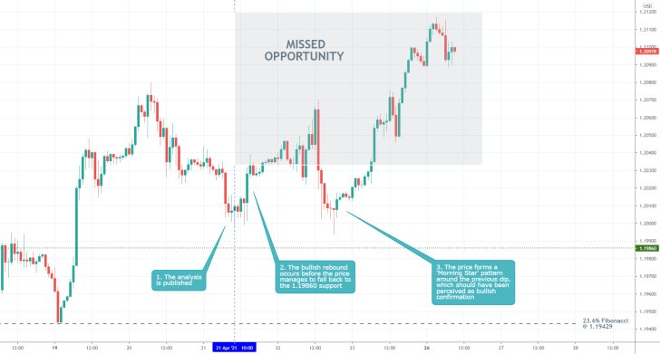 The EURUSD continued to trade higher at the end of last week on strong buying pressure