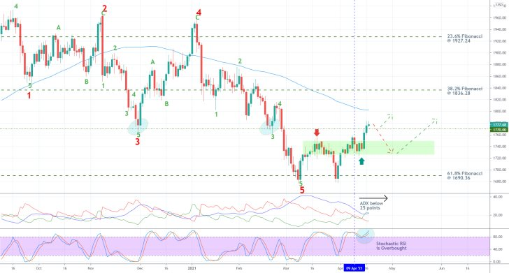 The price of gold rebounded from the 61.8% Fibonacci after completing a major 1-5 Elliott impulse wave pattern