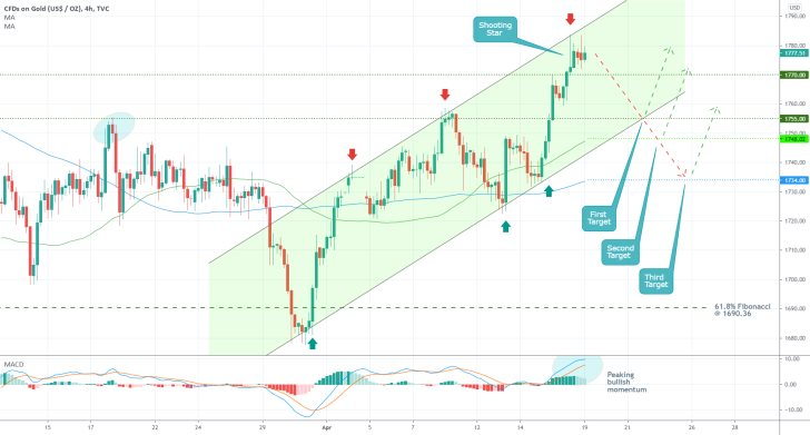 The price of Gold is currently advancing within the boundaries of an ascending channel