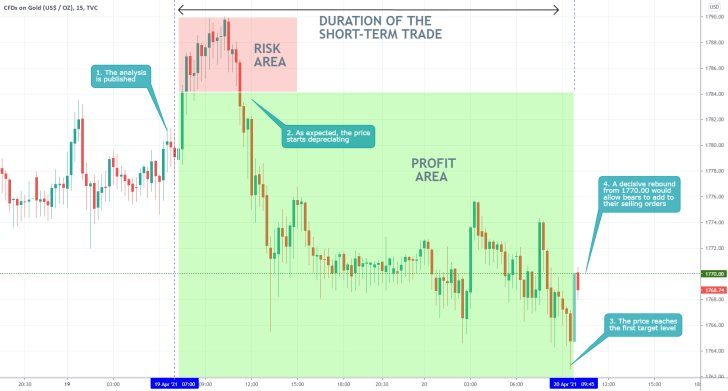 The price of gold is currently establishing an ABC corrective pattern, as postulated by the Elliott Wave Theory