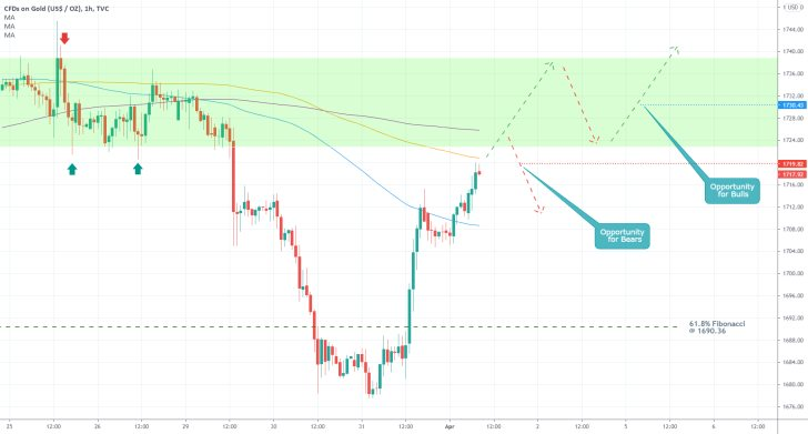 The hourly chart on the price of gold elucidates the opportunitites for contrarian and trend-continuation trading