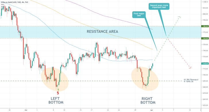 The price of gold established a Double Bottom pattern on the 4H chart just above the 61.8% retracement level
