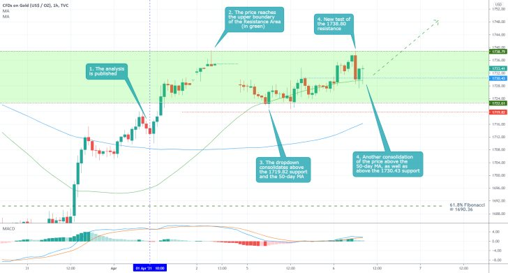 Bullish pressure is increasing on Gold, the price of the commodity looks posied to continue rising