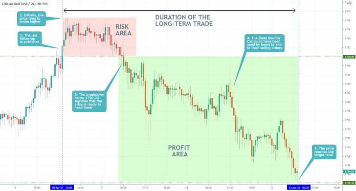 The price of gold started developing a new downtrend and is currently headed towards the 61.8% Fibonacci retracement level