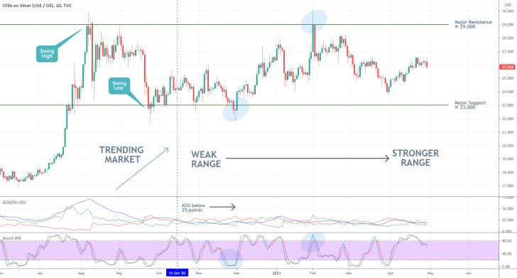 The stochastic RSI indicator is bese used in range-trading market environments