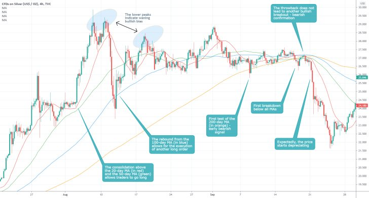 Moving averages are best used whenever the market is trending