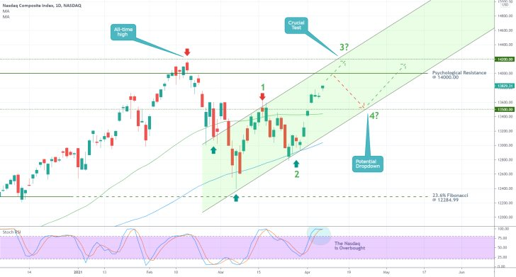 The price of the Nasdaq Composite is rising in an ascending channel. The Rally continues