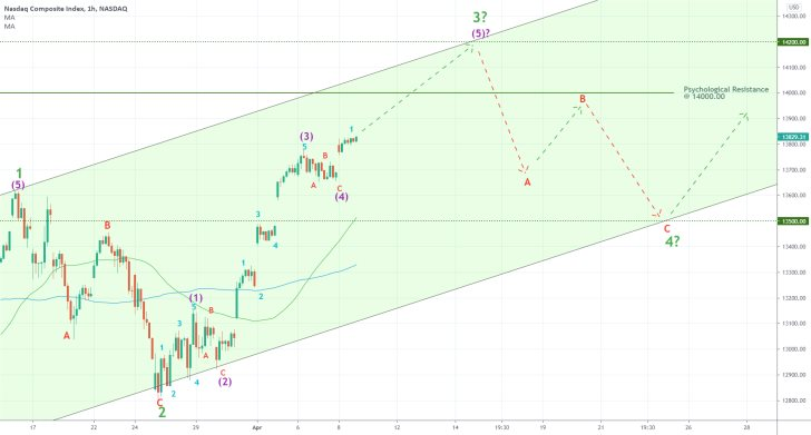 The Nasdaq Composite will soon be due for a bearish correction