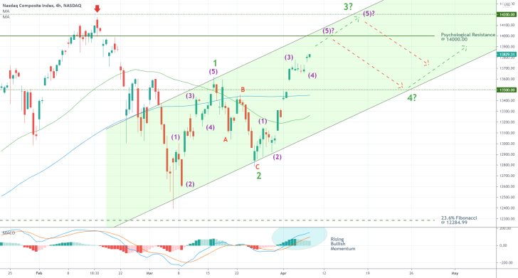 The Nasdaq Composite is in the process of finalising a 1-5 Elliott Wave pattern