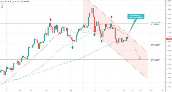 The minor bullish correction on the AUDUSD appears completed. The broader bearsih trend looks ready to resume developing