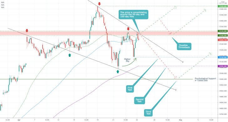 The German DAX index is likely to develop a new bearish correction next