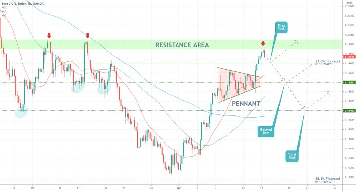 The bullish trend of the EURUSD is about to reach a crucial resistance, potentially causing a new bearish correction