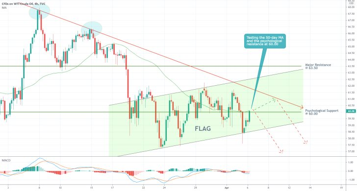 The price of crude looks ready to resume developing a new downtrend