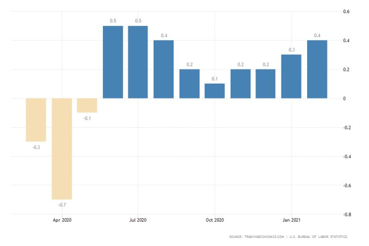 The US consumer price index is expected to rise by 0.5% in March. Inflation is rising fast