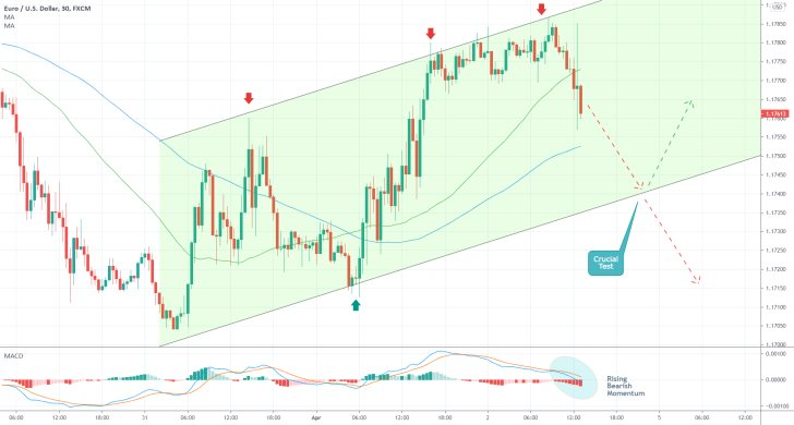 The EURUSD ready to reverse in a bearish downswing following the release of the March Payrolls in the U.S.